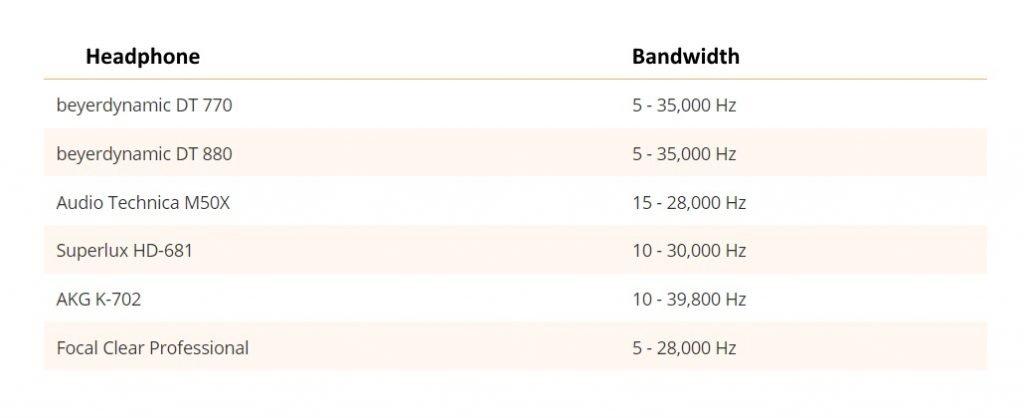 Headphones range of frequencies