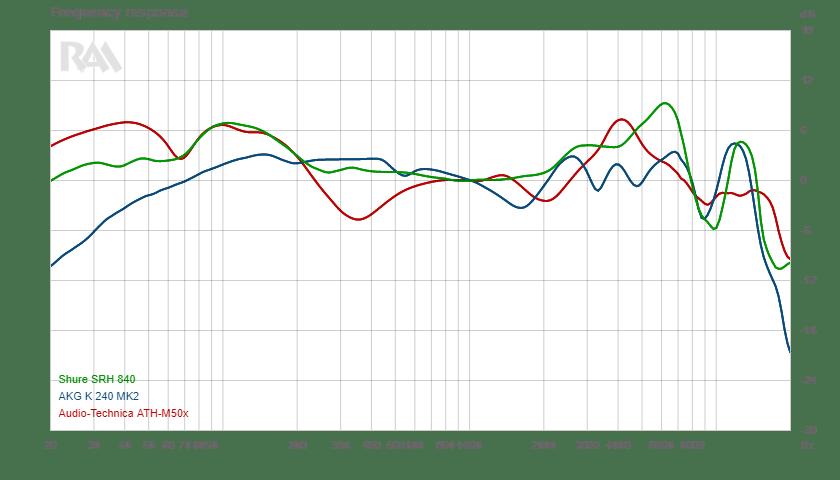 frequency response headphones